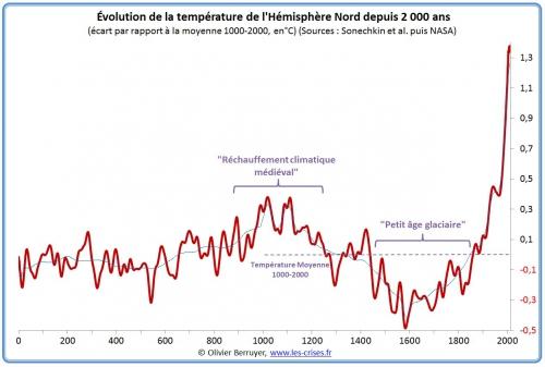 hemisphère-nord-temperature-an-0.jpg