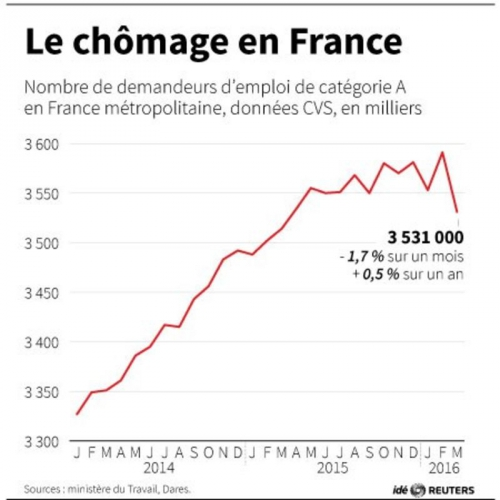 le-chomage-en-france-big.jpg